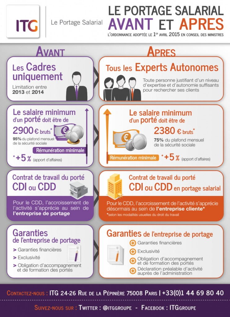 infographie portage salarial ordonnance avril 2015