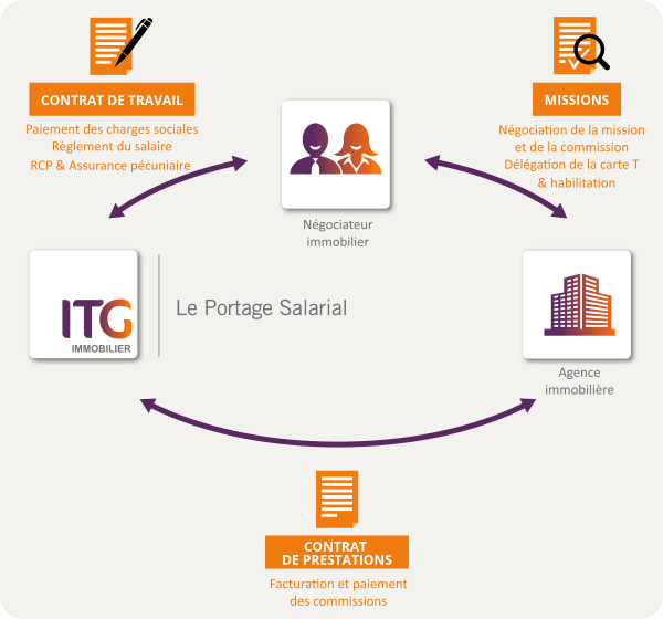 portage immobilier ITG